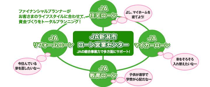 JA新潟市ローン営業センターと「JA住宅ローン」「JAリフォームローン」「JA教育ローン」「JAマイカーローン」の繋がり